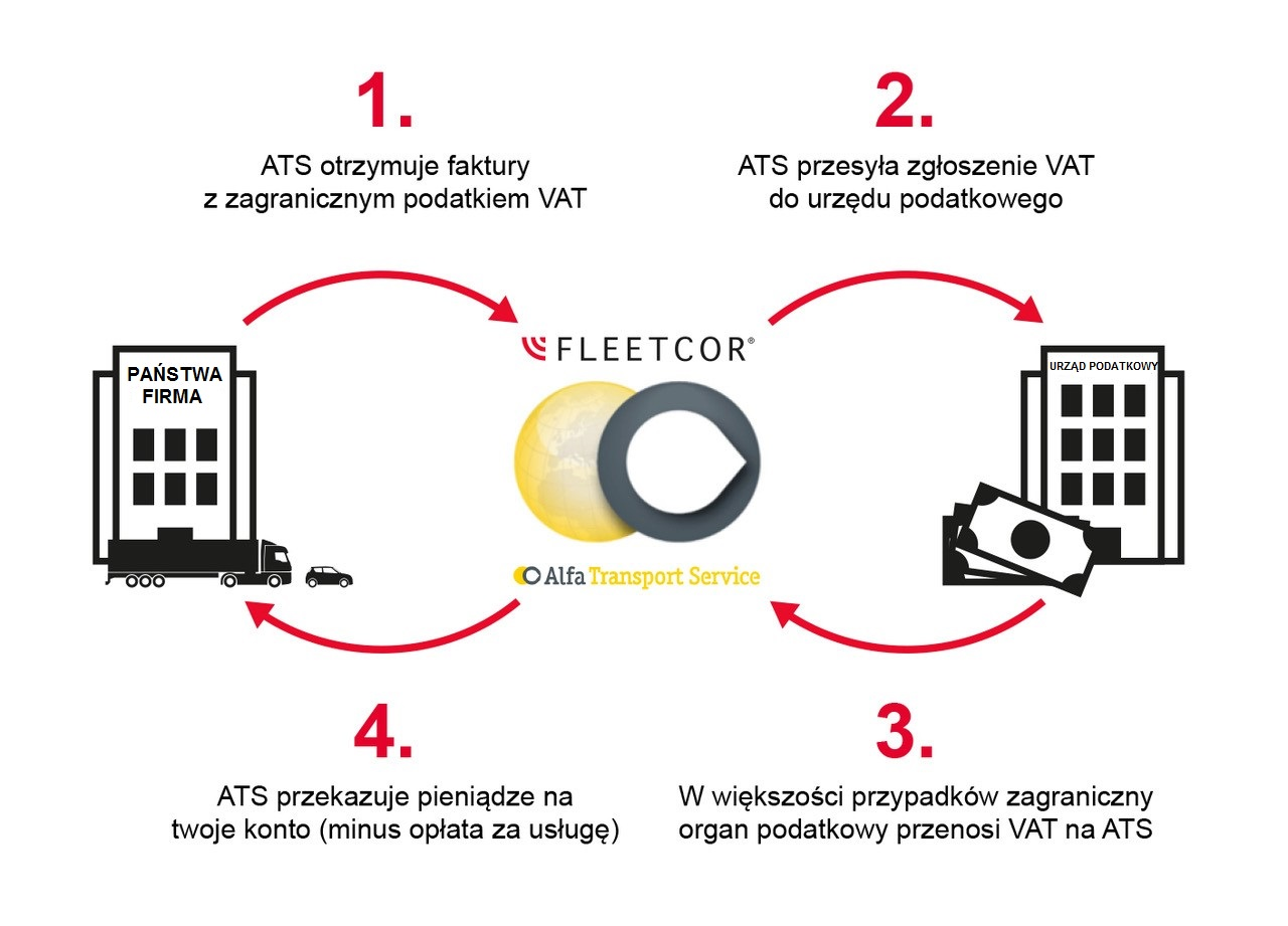 FLEETCOR VAT